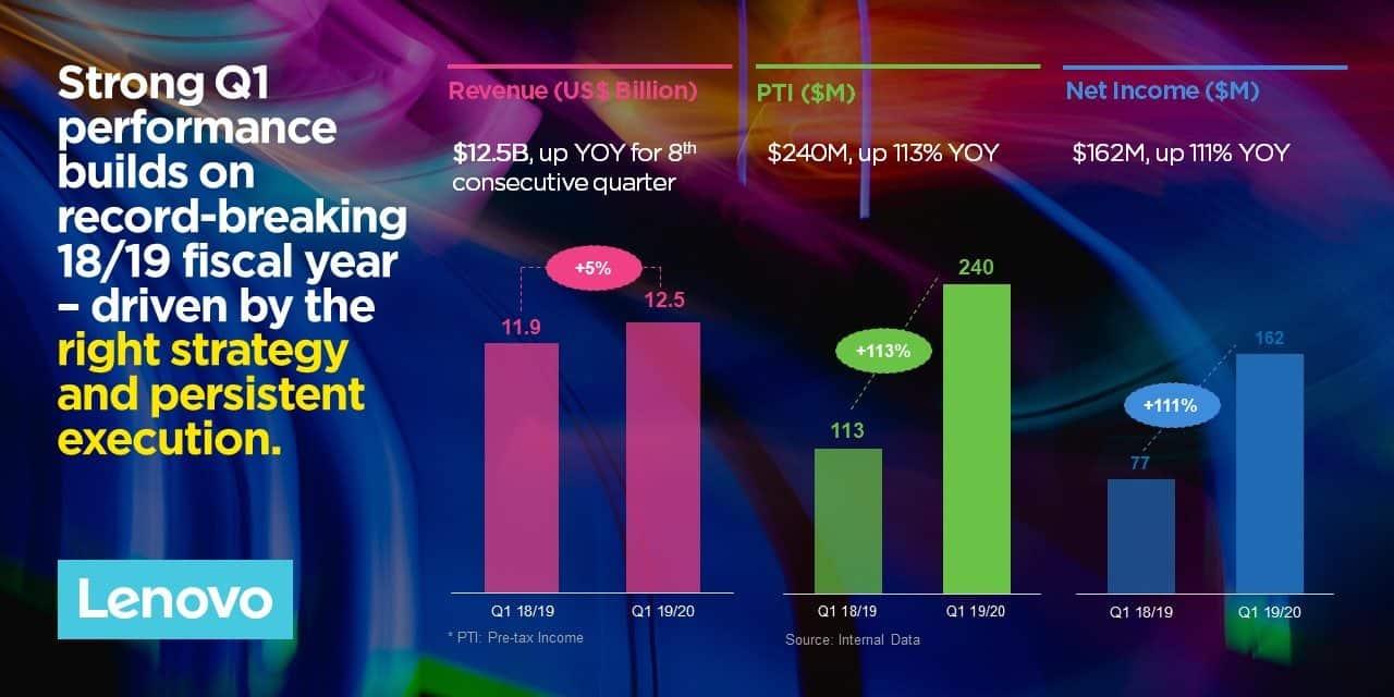 Lenovo poslovno leto začel z najvišjo rastjo